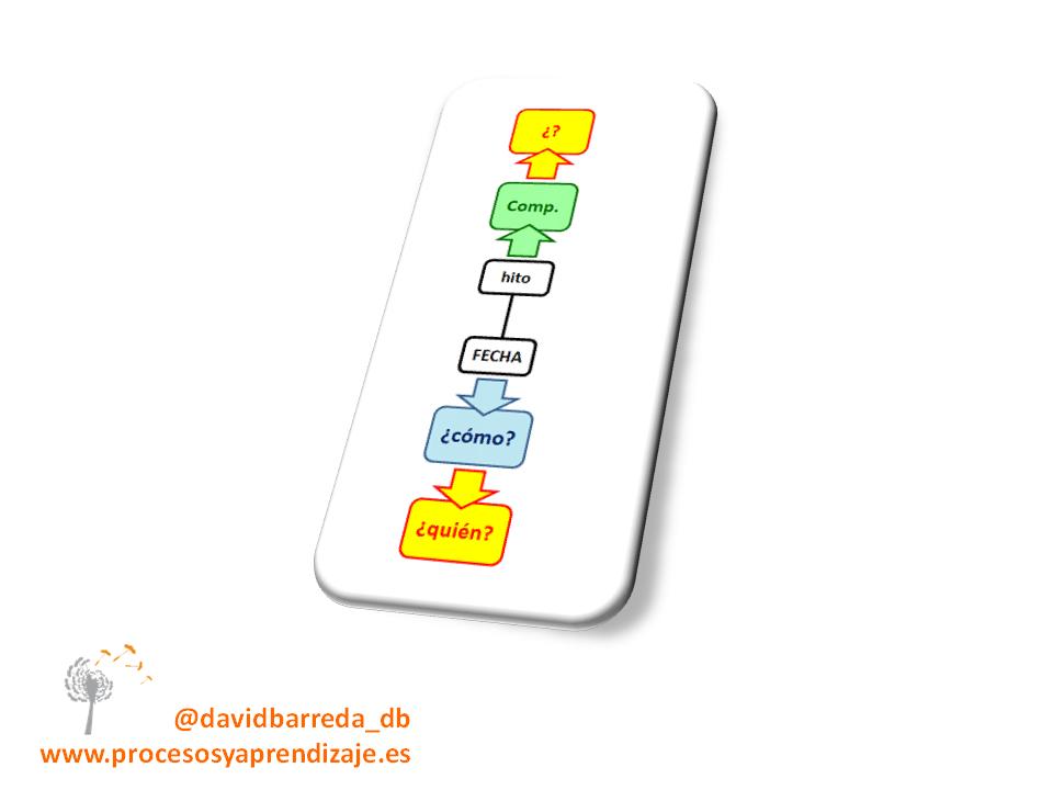 línea de vida david barreda (6)